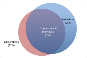 Figure 1 Corporations and Individuals Names as Defendants - 2000-2014