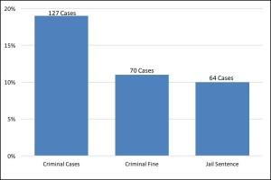 Figure 10 Criminal Penalties 2000-2014