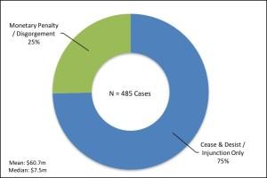 Figure 3 Penalties Imposed on Corporations 2000-2014