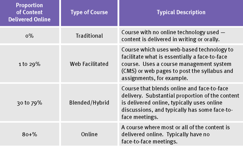 Blended Learning Refers To Delivering Some Portion Of Course Content Online Meaning A Mixture In Person And Offline Interactions See